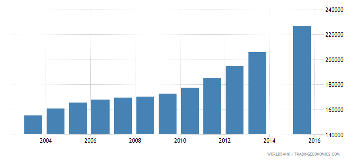 somalia population age 18 total wb data