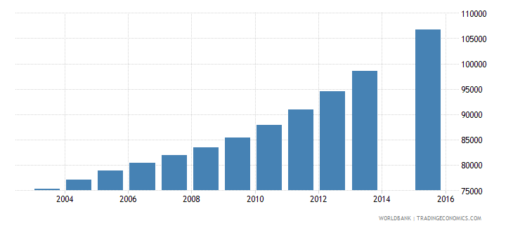 somalia population age 19 female wb data