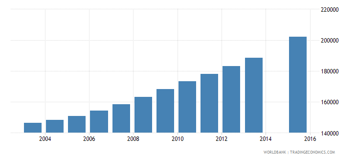somalia population age 20 total wb data