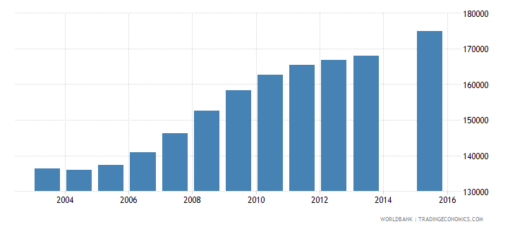 somalia population age 23 total wb data