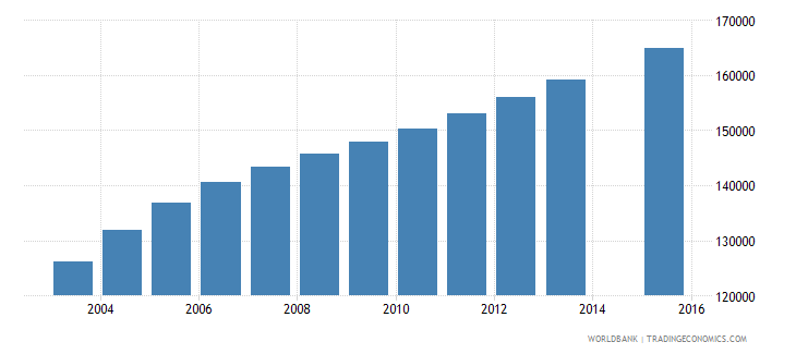 somalia population age 4 female wb data