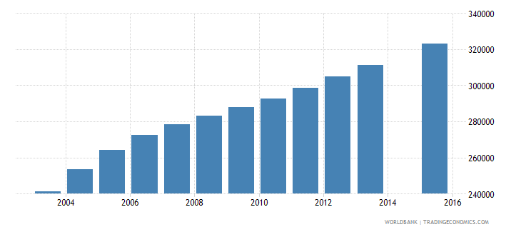 somalia population age 5 total wb data