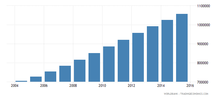 somalia population ages 10 17 male wb data