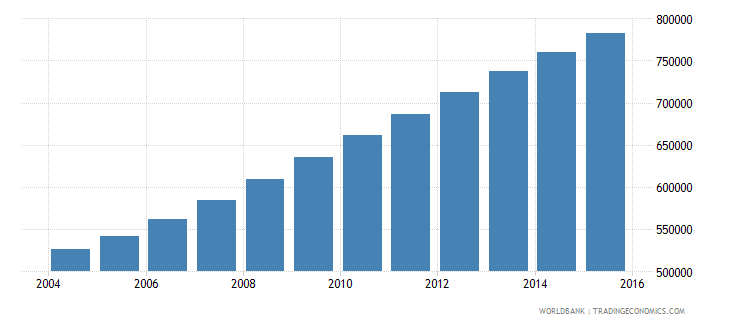 somalia population ages 11 16 female wb data