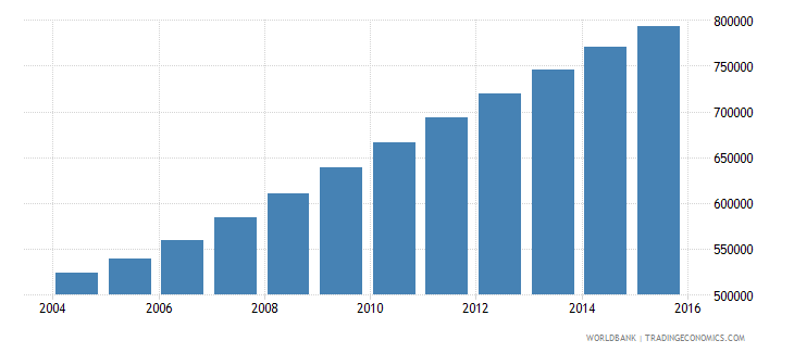 somalia population ages 11 16 male wb data
