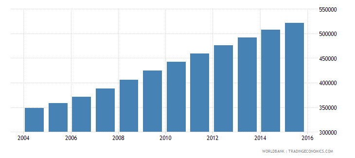 somalia population ages 12 15 female wb data