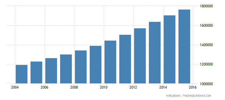 somalia population ages 12 18 total wb data