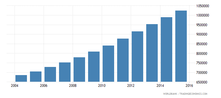 somalia population ages 13 16 total wb data