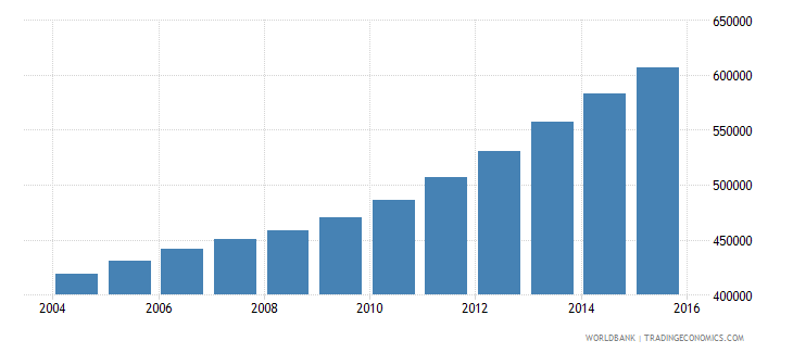 somalia population ages 14 18 female wb data
