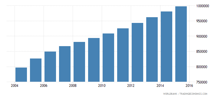 somalia population ages 3 5 total wb data