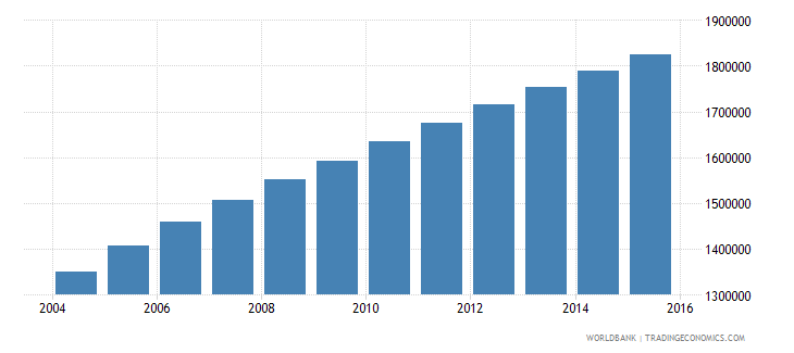 somalia population ages 5 10 total wb data