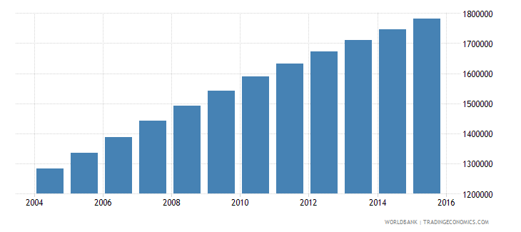somalia population ages 6 11 total wb data