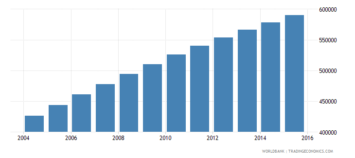 somalia population ages 7 10 female wb data