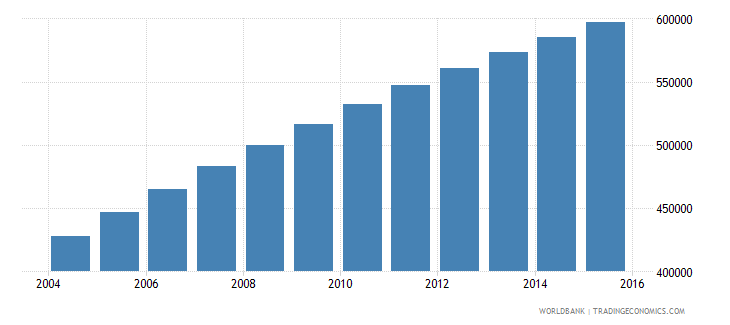 somalia population ages 7 10 male wb data