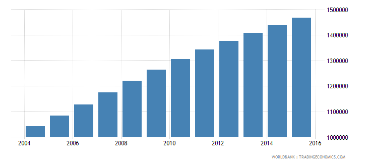 somalia population ages 7 11 total wb data