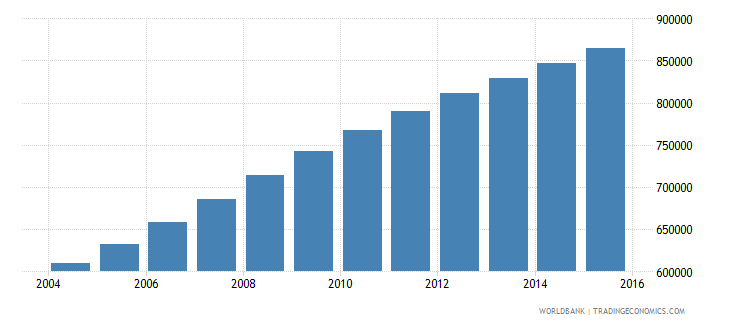 somalia population ages 7 12 female wb data