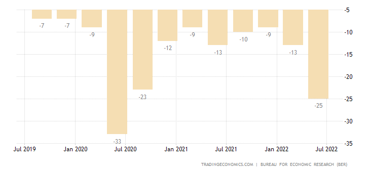 South Africa Consumer Confidence