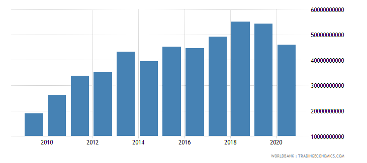 south africa customs and other import duties current lcu wb data