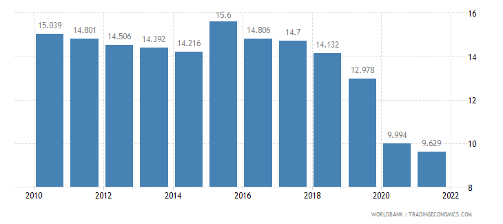 south africa employment to population ratio ages 15 24 male percent wb data