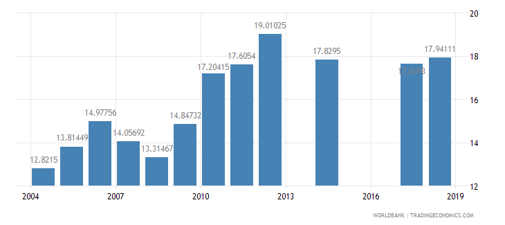 south africa expenditure per student primary percent of gdp per capita wb data