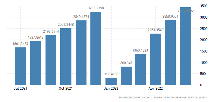 South Africa Exports of Animal Or Vegetable Fats & Oils CMLV