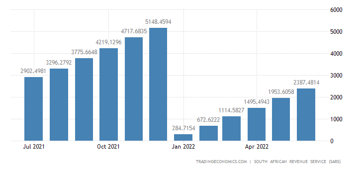 South Africa Exports of Articles of Stone CMLV