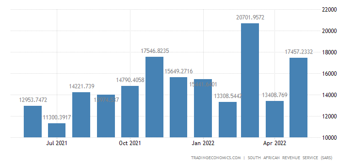 South Africa Exports of Base Metals & Base Metal Articles