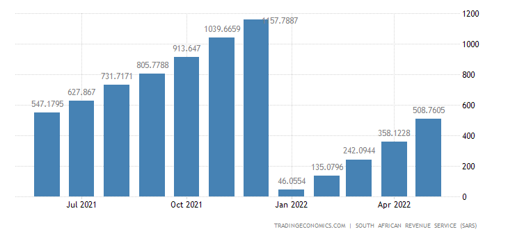 South Africa Exports of Footwear CMLV