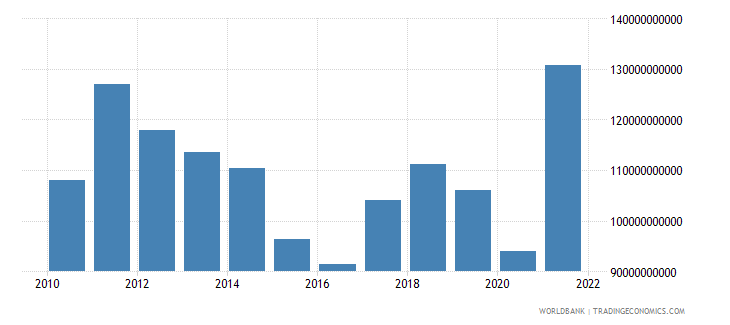 south africa exports of goods and services bop us dollar wb data