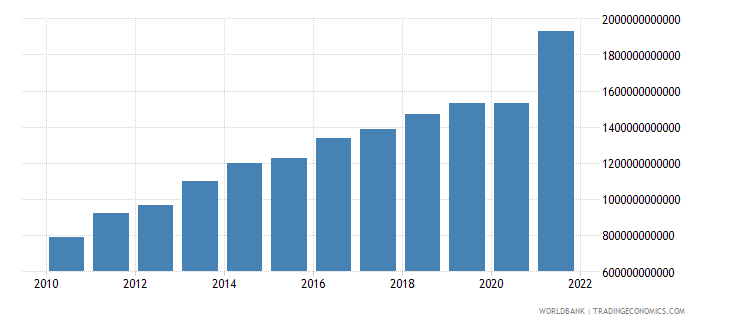 south africa exports of goods and services current lcu wb data