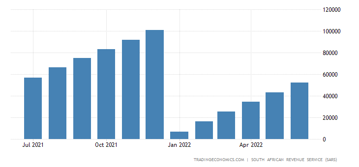 South Africa Exports of Machinery & Mechanical Appliances CMLV
