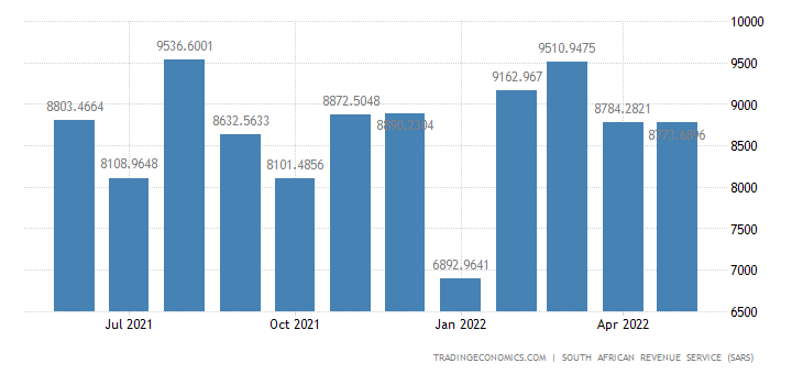 South Africa Exports of Machinery Mechanical & Electrical Appl