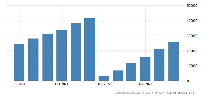 South Africa Exports of Mineral Products CMLV