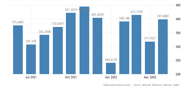 South Africa Exports of Miscellaneous Manufactured Goods