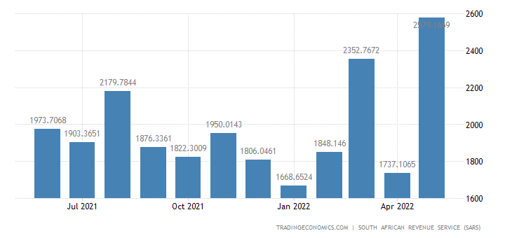 South Africa Exports of Plastic & Rubber Articles