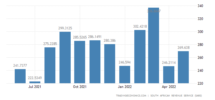 South Africa Exports of Raw Hides Skins Leather & Furskins