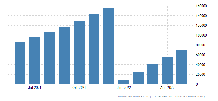 South Africa Exports of Transport Equipment CMLV