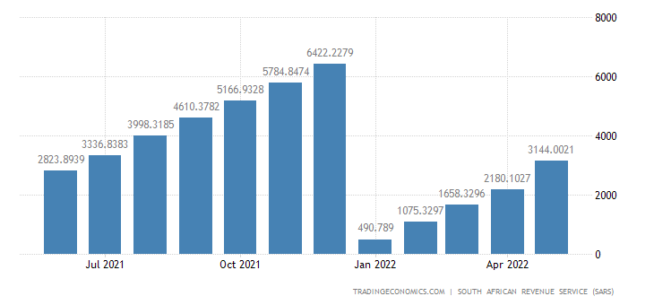 South Africa Exports of Wood & Articles of Wood CMLV