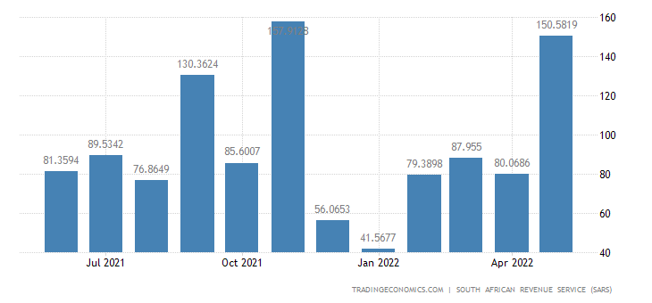 South Africa Exports of Works of Art & Antiques