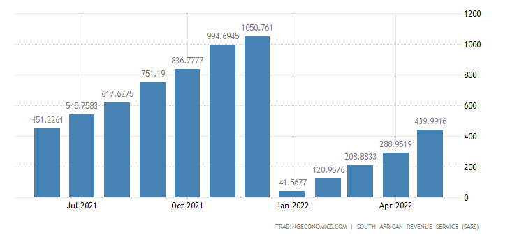 South Africa Exports of Works of Art CMLV