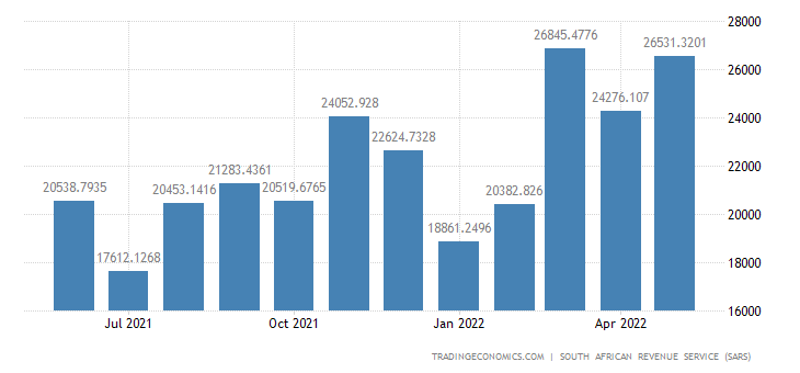 South Africa Exports to Africa
