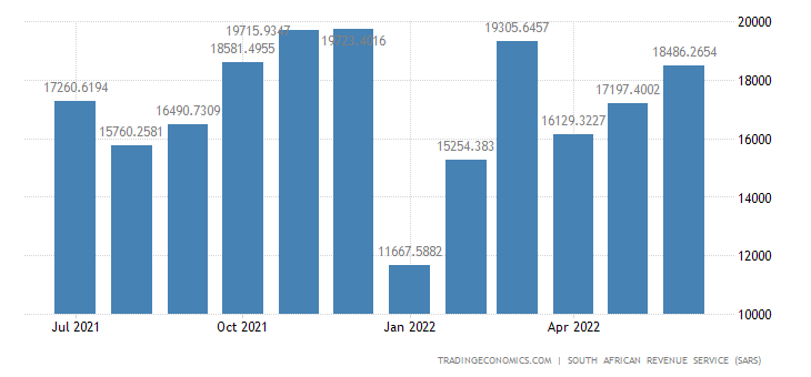 South Africa Exports to America