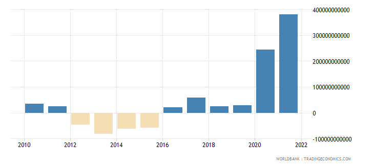 south africa external balance on goods and services current lcu wb data