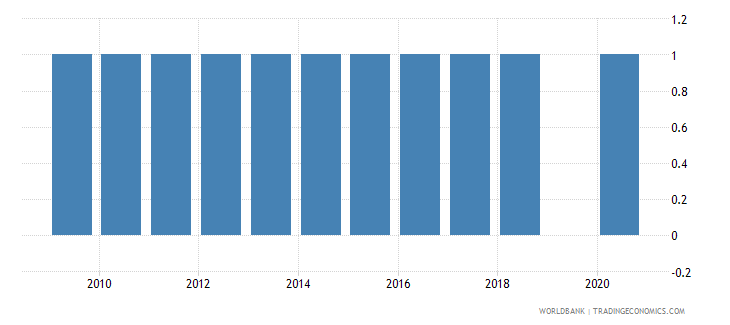 south africa external debt reporting status wb data