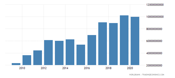 south africa external debt stocks public and publicly guaranteed ppg dod us dollar wb data