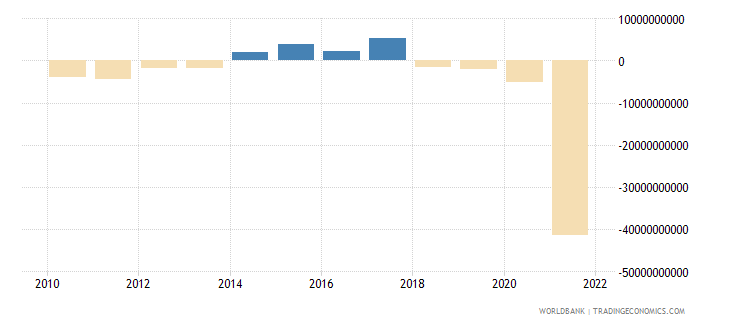 south africa foreign direct investment net bop us dollar wb data