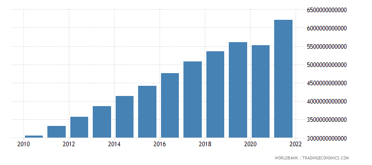 south africa gdp current lcu wb data