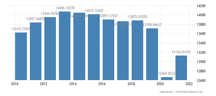 south africa gdp per capita ppp constant 2005 international dollar wb data
