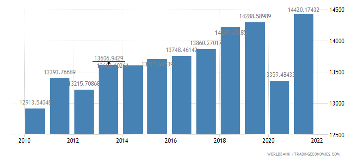 south africa gdp per capita ppp us dollar wb data