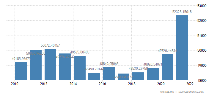 south africa gdp per person employed constant 1990 ppp dollar wb data